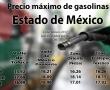 Precios máximos de los combustibles en el Estado de México para el 24 de febrero